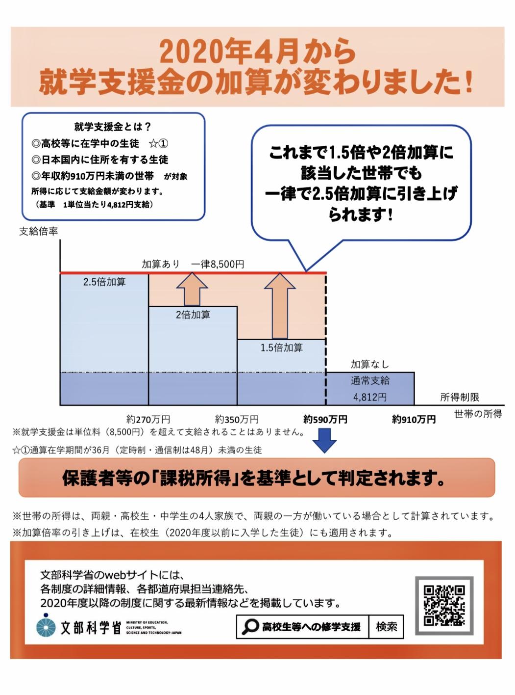 就学支援金は通信制高校の精華学園高校東京ボイス校にももちろん適用されます